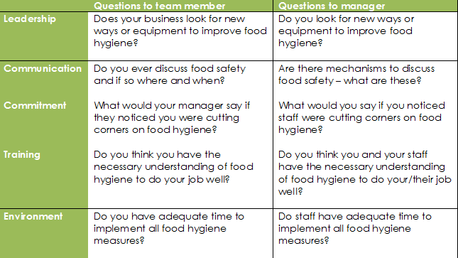 food hygiene questionnaire
